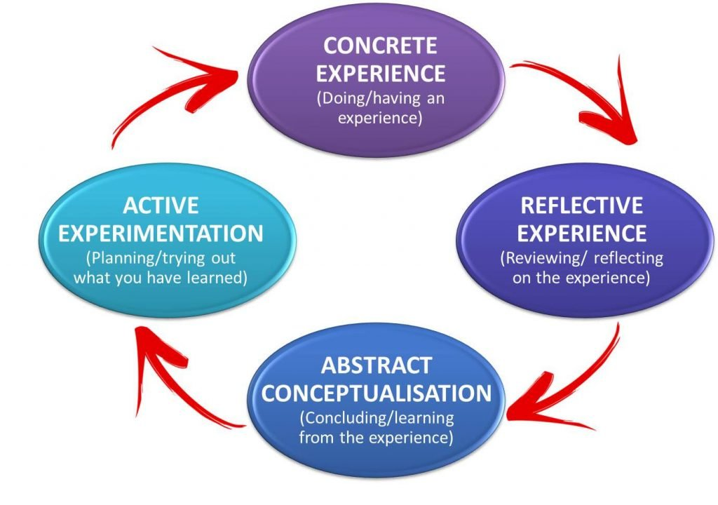 David A Kola's Experiential Learning Cycle